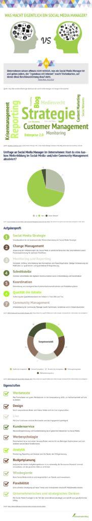 Social Media Manager als infografik